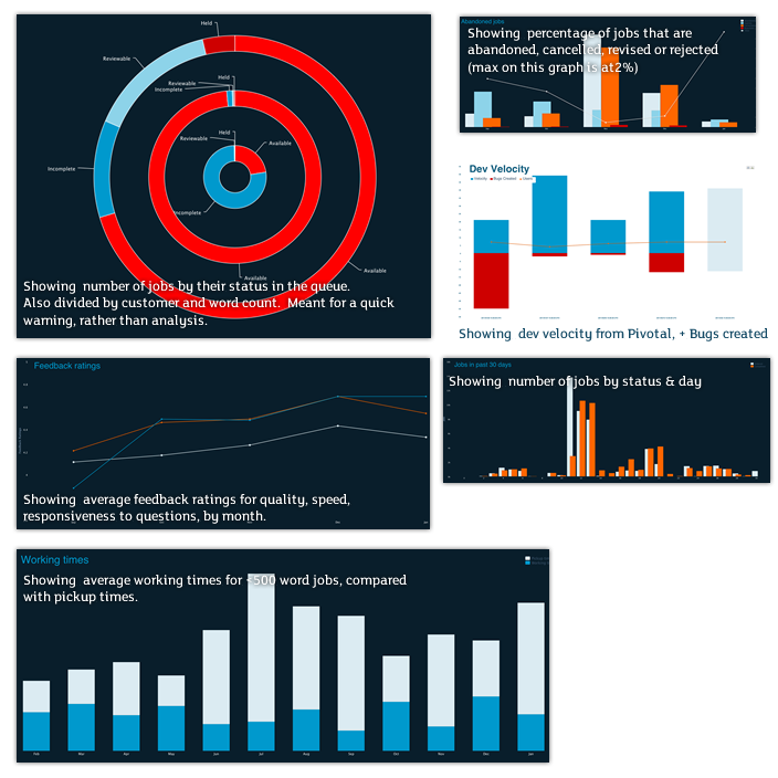 New dashboards